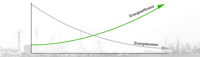 Energietechnik zur Steigerung der Energieeffizienz Header, Energietechnik, maximale Energieeffizienz bei thermischen Prozessen im Unternehmen.INFRANORM® Energietechnik - Jetzt informieren & kontaktieren. Senkung der Produktionskosten durch Energietechnik, Energietechnik und thermische Prozesse, Energietechnik im Industriebetrieb, maximierte Energieeffizienz durch Energietechnik, Energietechnik ROI, Energietechnik der Potentialcheck, Energietechnik und Abwärmenutzung, Energietechnik und Wärmerückgewinnung, Energietechnik Anlagen, Energietechnik Anlagenbau und Förderung, Energietechnik Förderabwicklung, Energietechnik und Emissionsminimierung, Energietechnik Know-how, Energietechnik in Produktionsbetrieben, langjährige Erfahrung bei Energietechnik, Energietechnik in Industriebetrieben, Anlagenüberprüfung – Energietechnik, Energietechnik – Wärmerückgewinnungssystem chemische Industrie, Rückgewinnung von Wärmeenergie aus Hochdruckverdichtern durch Energietechnik, Energietechnik und Abgaswärme Rückgewinnung, Prozesswärme Rückgewinnung durch Energietechnik, Schutz vor Überwärmung für Mensch und Maschine Energietechnik, kostensparende Energietechnik Systeme, Energietechnik Hallenkühlung, Verfahrenstechnik – Prozesskühlsystem durch Energietechnik, Energietechnik und Nutzung von Abgasenergie, Reduktion der Thermischen Energie durch Energietechnik, Energietechnik Kostenreduktion, industrielle Energietechnik, Energietechnik Gewerbe, Energietechnik Unternehmen, Energietechnik Produktion, Energietechnik Betriebskostensenkung, Energietechnik und Energiekosten senken, Kostenreduktion durch Energietechnik, Energietechnik Produktionsprozess, Wärmeerzeugung Energietechnik, Gebäudekühlung Energietechnik.
